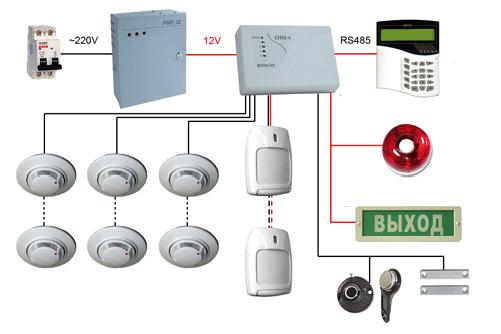 Составить техническое задание на установку системы видеонаблюдения